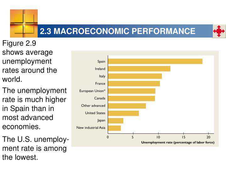 2.3 MACROECONOMIC PERFORMANCE