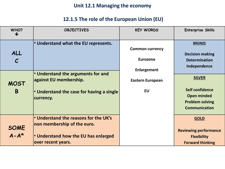 Unit 12 1 managing the economy 12 1 5 the role of the european union eu