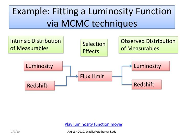 Example: Fitting a Luminosity Function via MCMC techniques