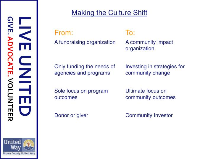 Making the Culture Shift