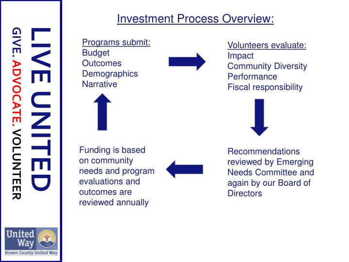 Investment Process Overview: