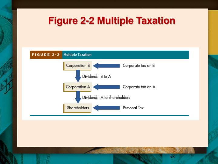 Figure 2-2 Multiple Taxation
