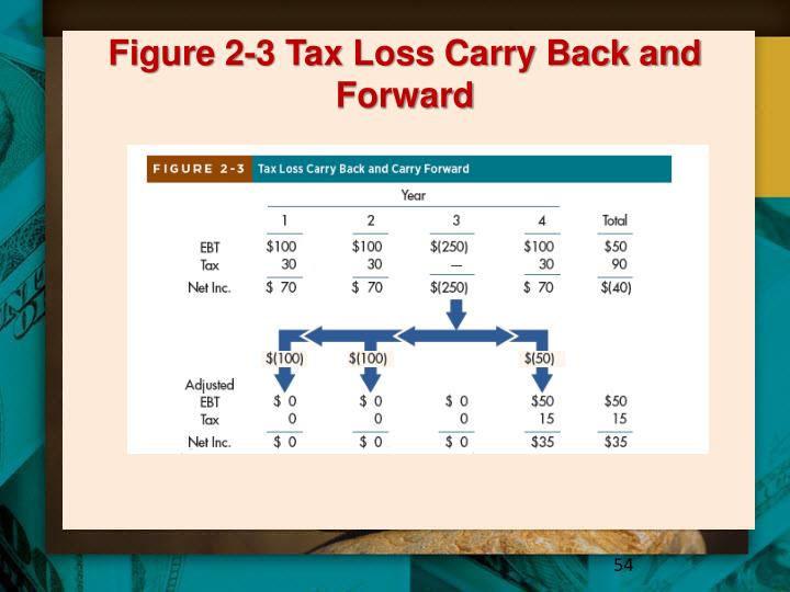 Figure 2-3 Tax Loss Carry Back and Forward