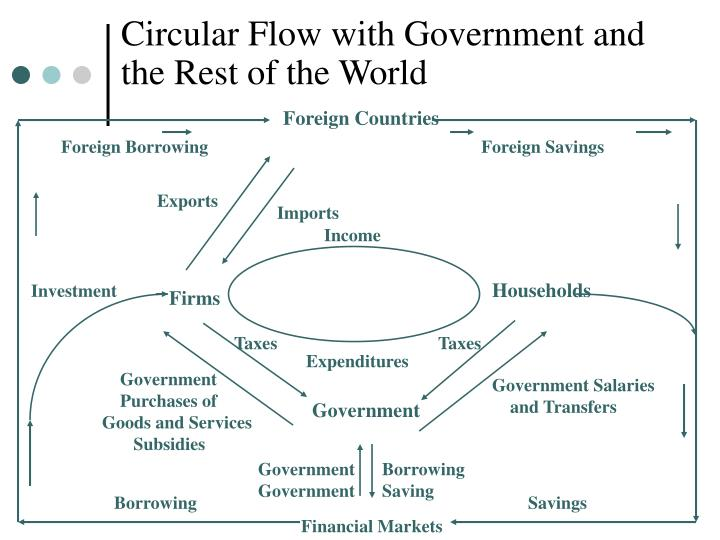 Circular Flow with Government and the Rest of the World
