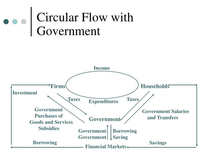 Circular Flow with Government