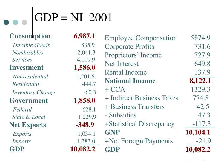 GDP = NI  2001
