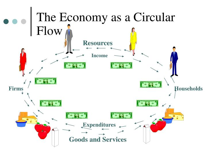 The Economy as a Circular Flow