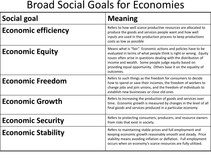 Broad Social Goals for Economies