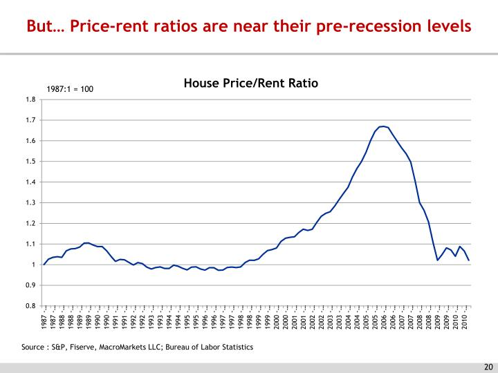 But… Price-rent ratios are near their pre-recession levels