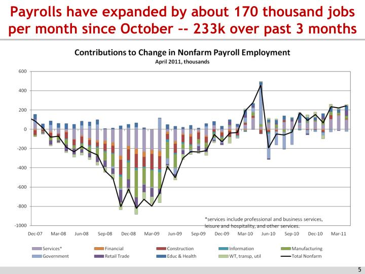 Payrolls have expanded by about 170 thousand jobs per month since October –- 233k over past 3 months