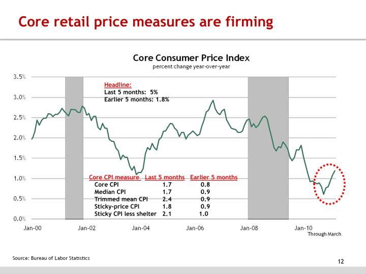 Core retail price measures are firming
