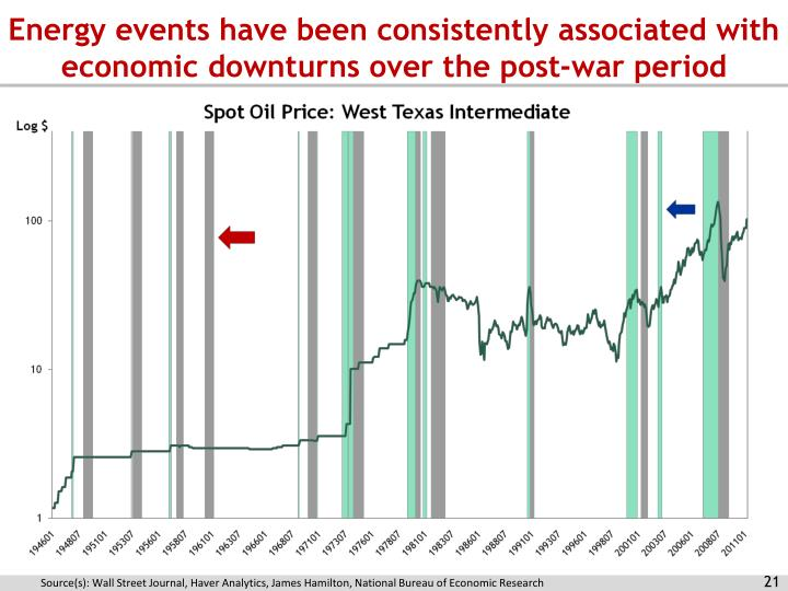 Energy events have been consistently associated with economic downturns over the post-war period