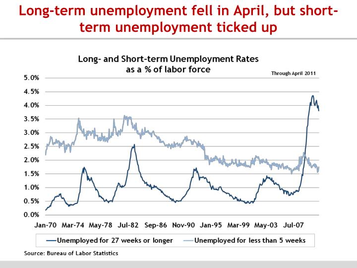 Long-term unemployment fell in April, but short-term unemployment ticked up