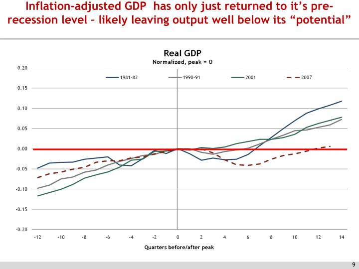 "Inflation-adjusted GDP  has only just returned to it's pre-recession level – likely leaving output well below its ""potential"""