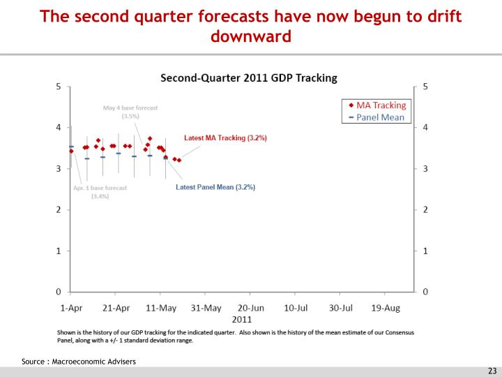 The second quarter forecasts have now begun to drift downward