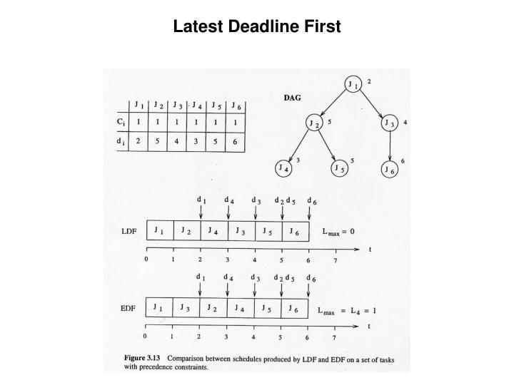 Latest Deadline First