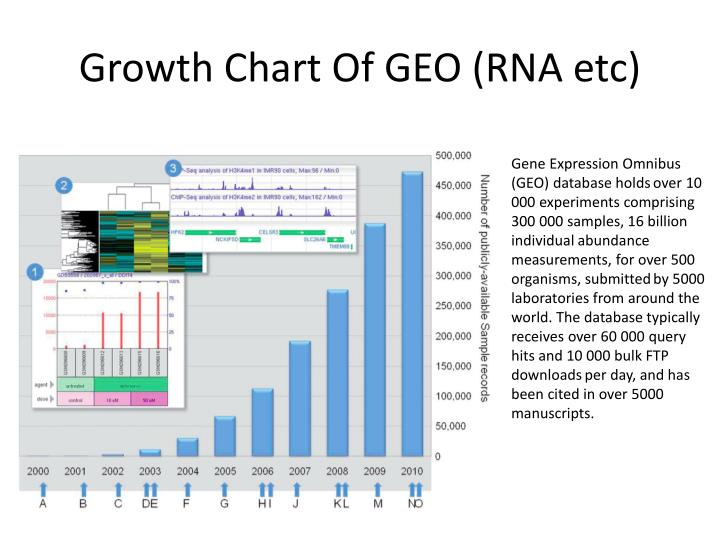 Growth Chart Of GEO (RNA etc)
