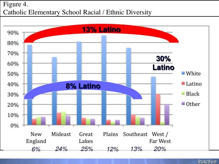 13% Latino