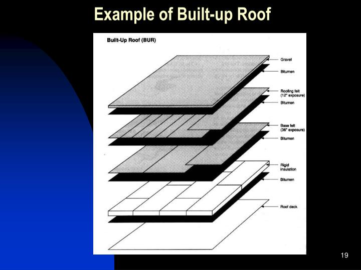 Example of Built-up Roof