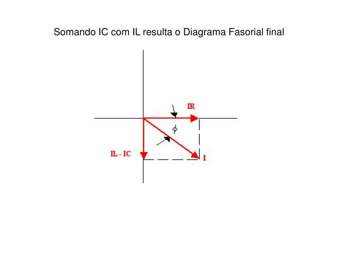 Somando IC com IL resulta o Diagrama Fasorial final
