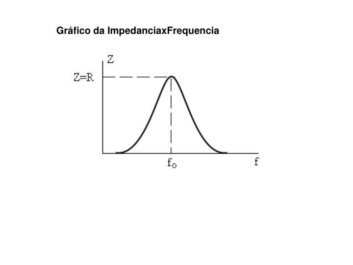 Gráfico da ImpedanciaxFrequencia