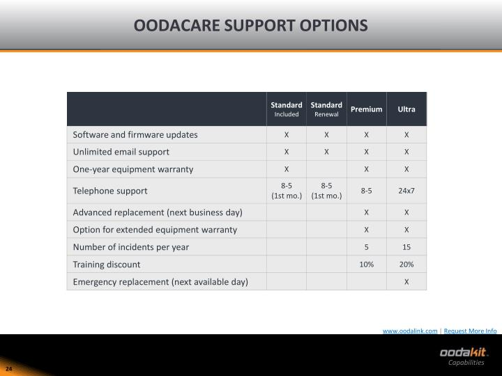 OODACARE SUPPORT OPTIONS