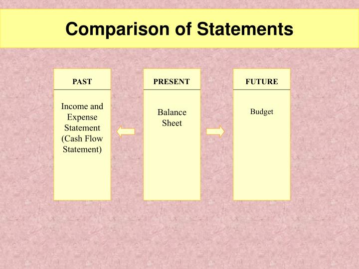 Comparison of statements