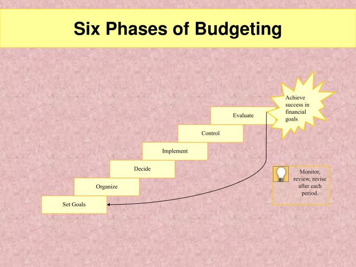 Six phases of budgeting