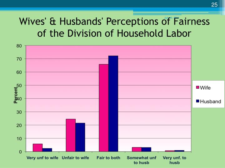division of household labor A therapist says the division of household labor should be organic, so that each  person feels happy with what they're doing you don't need a.