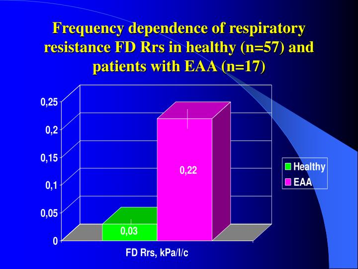 Frequency dependence of