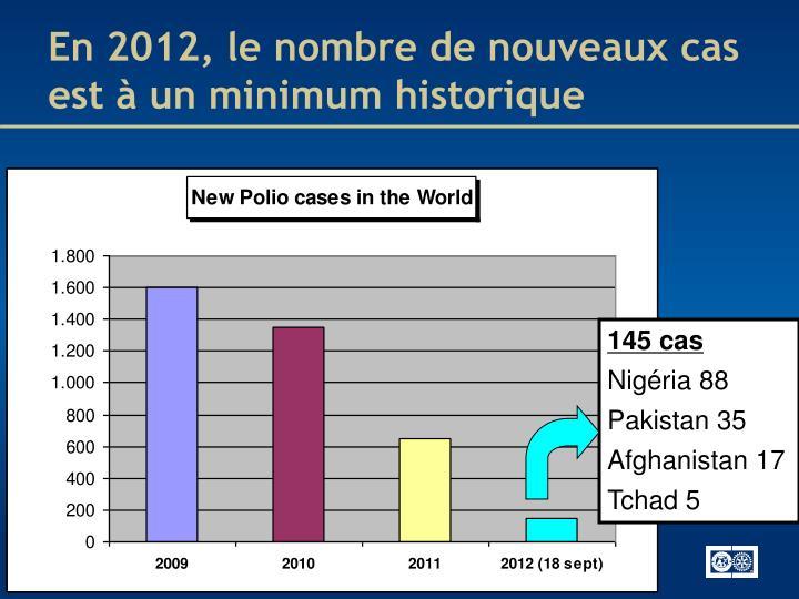 En 2012, le nombre de nouveaux cas est à un minimum historique