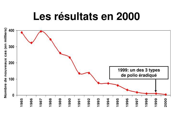Les résultats en 2000