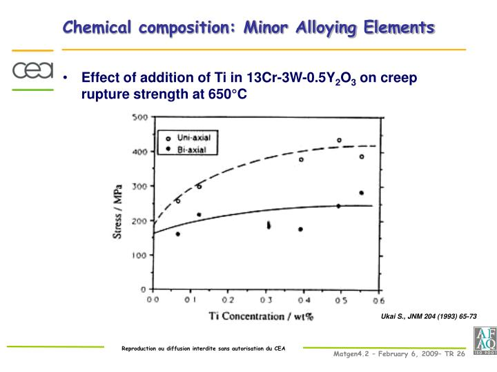 Chemical composition: Minor Alloying Elements