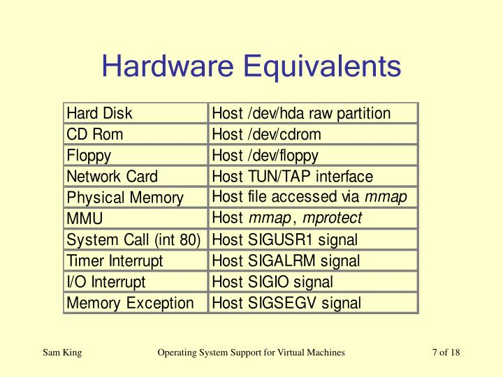 Hardware Equivalents