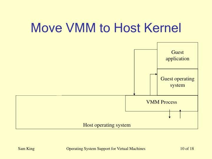 VMM Process