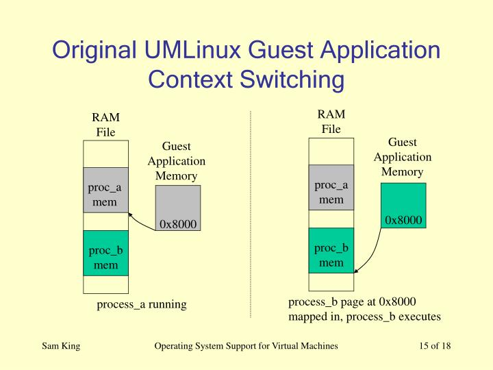 Original UMLinux Guest Application Context Switching