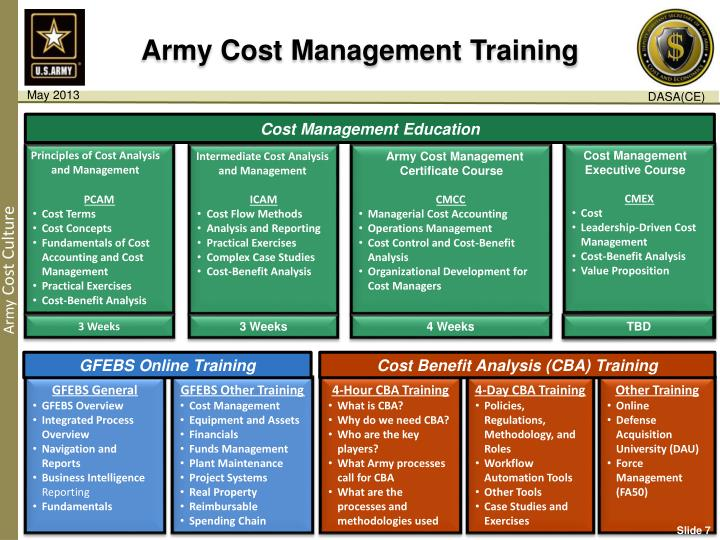 Army Cost