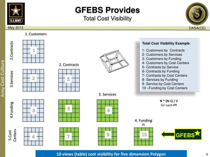 GFEBS Provides