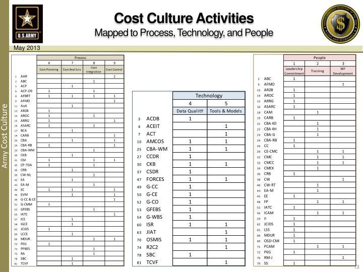 Cost Culture