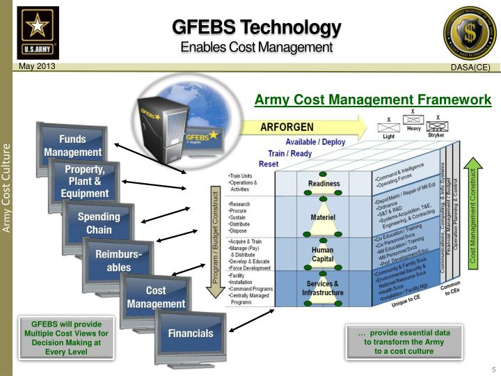 GFEBS Technology