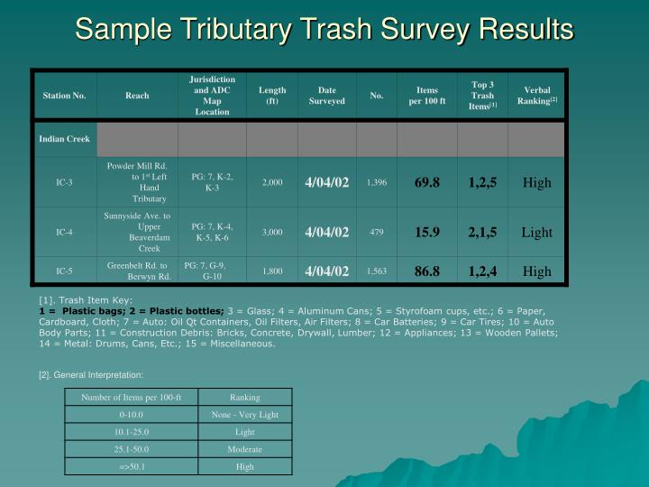 Sample Tributary Trash Survey Results