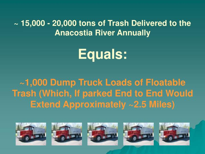 ~ 15,000 - 20,000 tons of Trash Delivered to the Anacostia River Annually