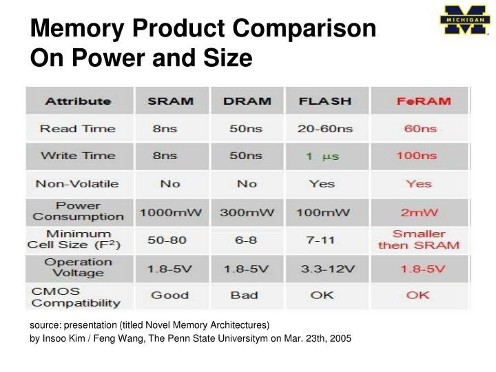 Memory Product Comparison