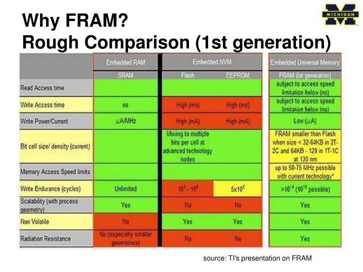 Why FRAM?