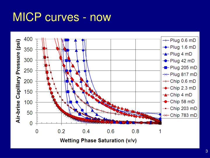 MICP curves - now