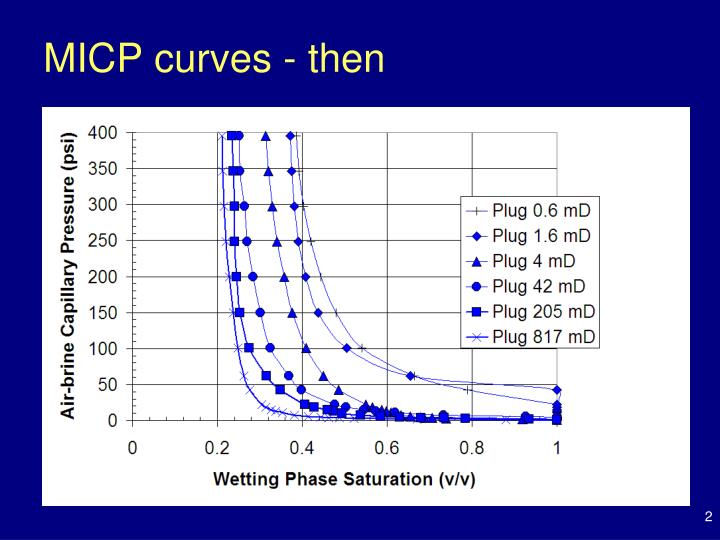 MICP curves - then