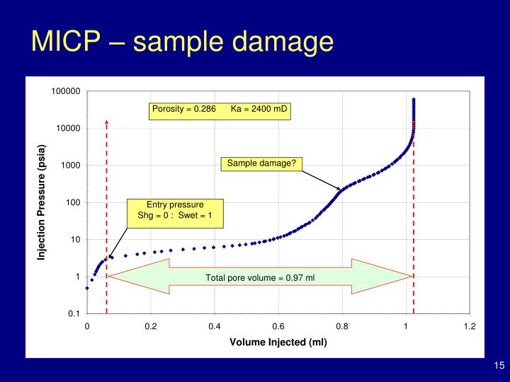 MICP – sample damage