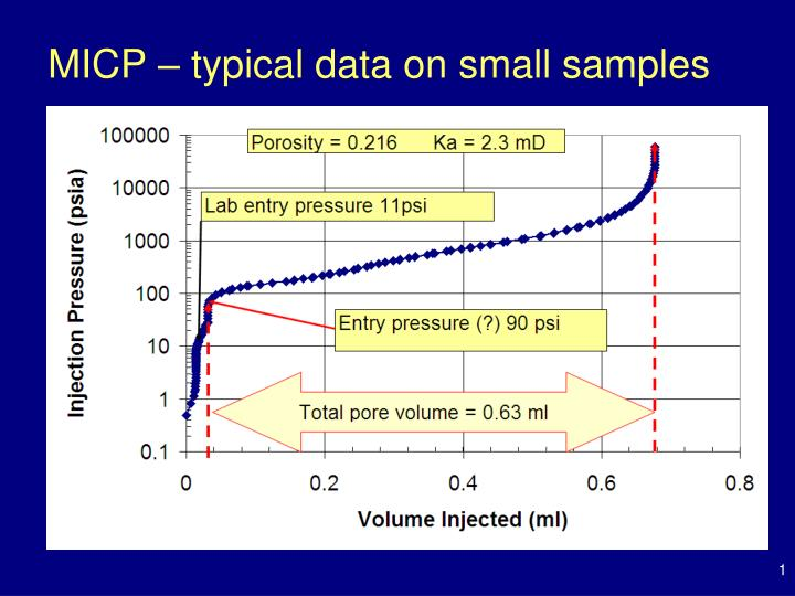 Micp typical data on small samples