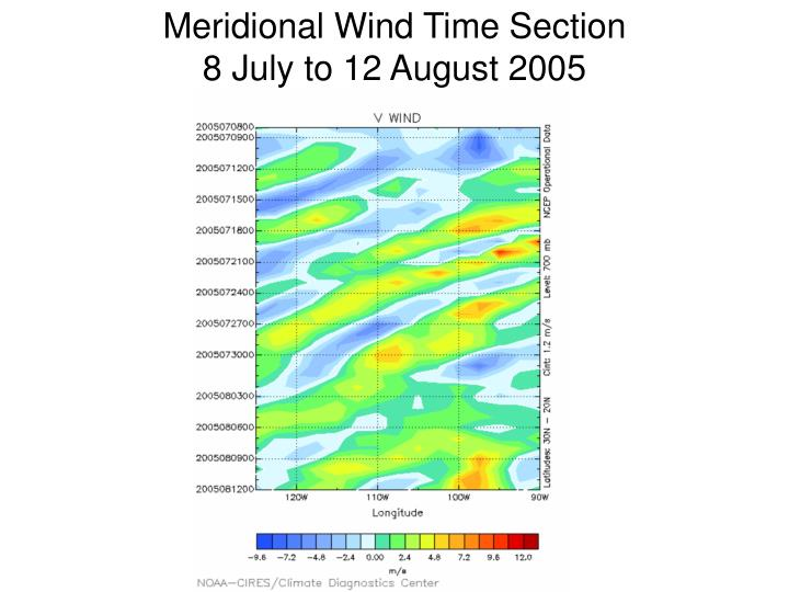 Meridional Wind Time Section