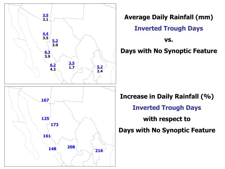 Average Daily Rainfall (mm)